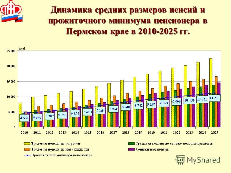 Динамика средних размеров пенсий и прожиточного минимума пенсионера в Пермском крае в 2010-2025 гг.