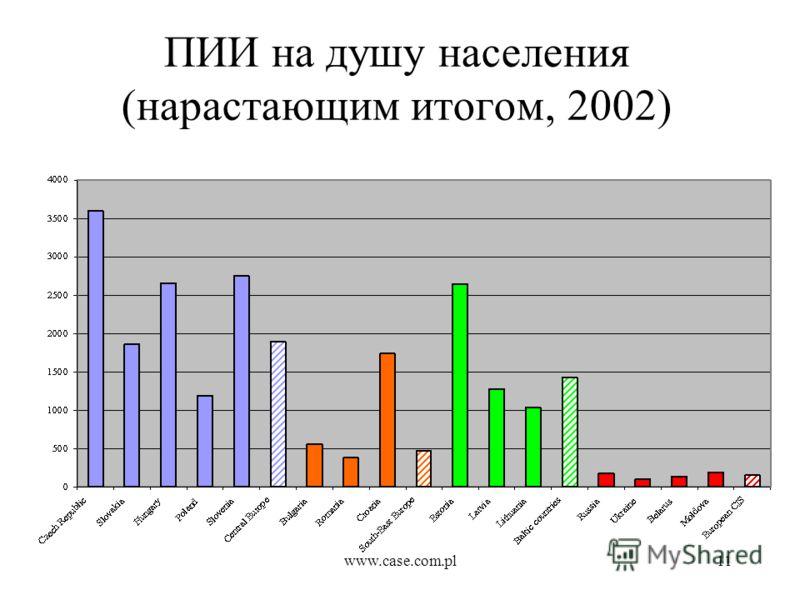 www.case.com.pl11 ПИИ на душу населения (нарастающим итогом, 2002)
