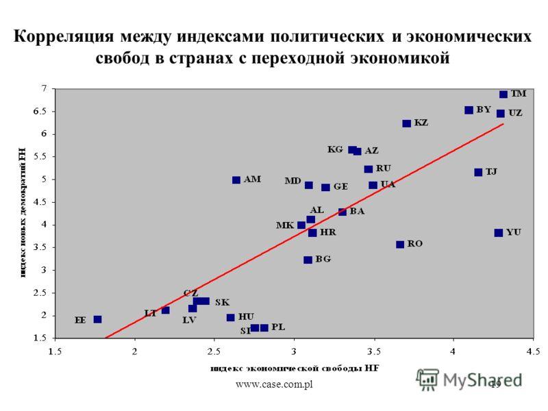 www.case.com.pl19 Корреляция между индексами политических и экономических свобод в странах с переходной экономикой