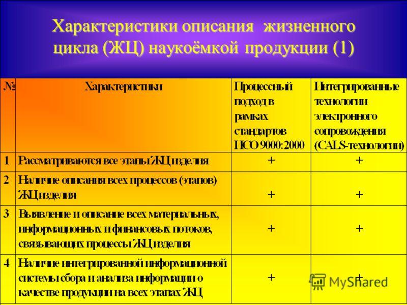 Характеристики описания жизненного цикла (ЖЦ) наукоёмкой продукции (1)