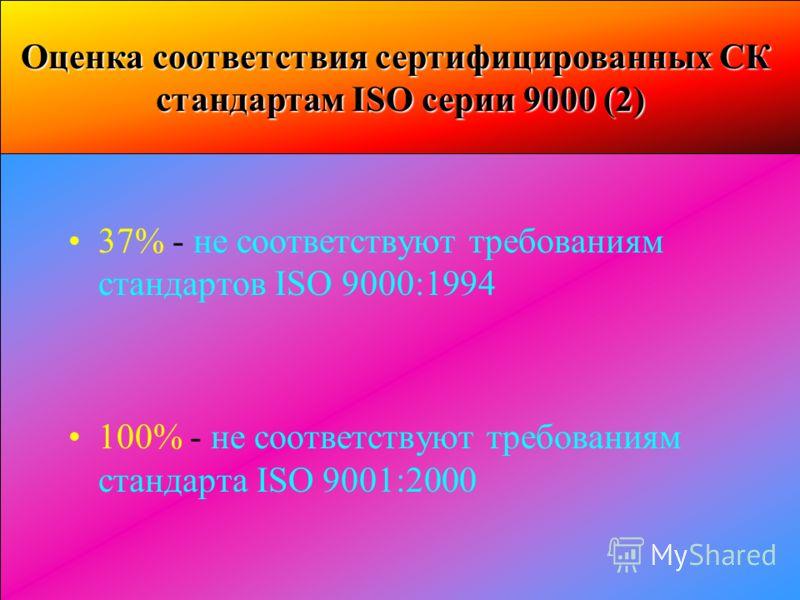 Оценка соответствия сертифицированных СК стандартам ISO серии 9000 (2) 37% - не соответствуют требованиям стандартов ISO 9000:1994 100% - не соответствуют требованиям стандарта ISO 9001:2000