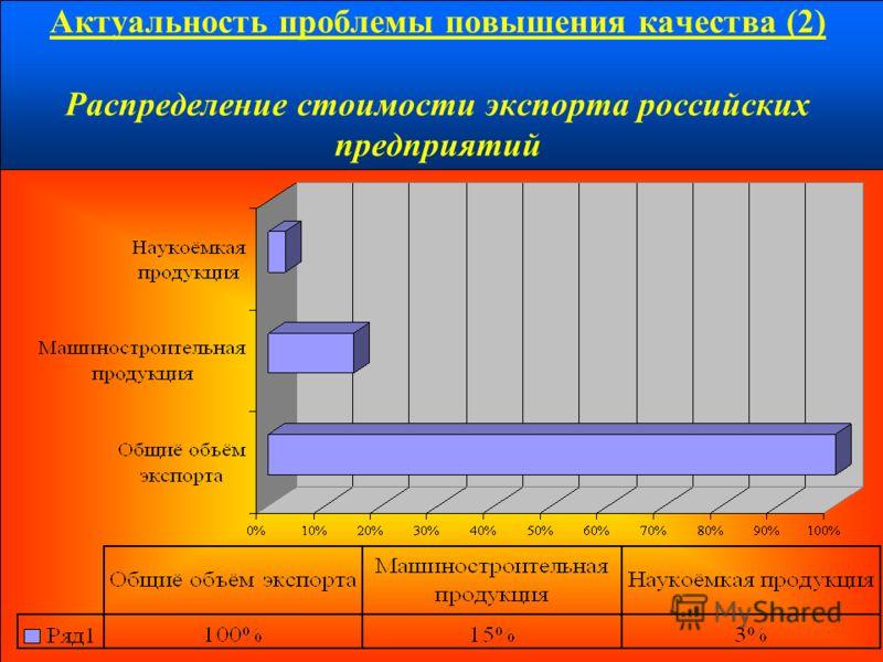 Актуальность проблемы повышения качества (2) Распределение стоимости экспорта российских предприятий