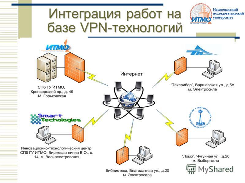 Интеграция работ на базе VPN-технологий