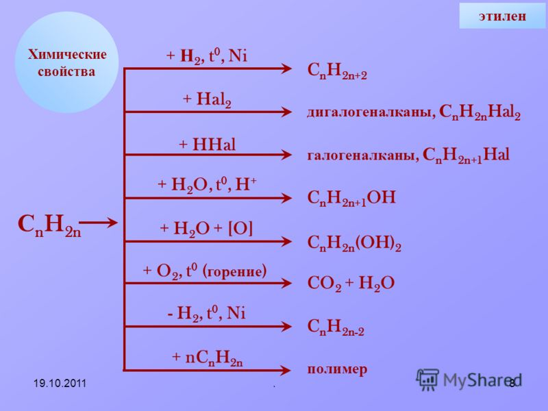 19.10.2011.8 Химические свойства + Н 2, t 0, Ni + Hal 2 + HHal + H 2 O, t 0, H + + H 2 O + [O] + O 2, t 0 ( горение ) - H 2, t 0, Ni + nC n H 2n C n H 2n+2 дигалогеналканы, С n H 2n Hal 2 галогеналканы, С n H 2n+1 Hal C n H 2n+1 OH C n H 2n (OH) 2 CO