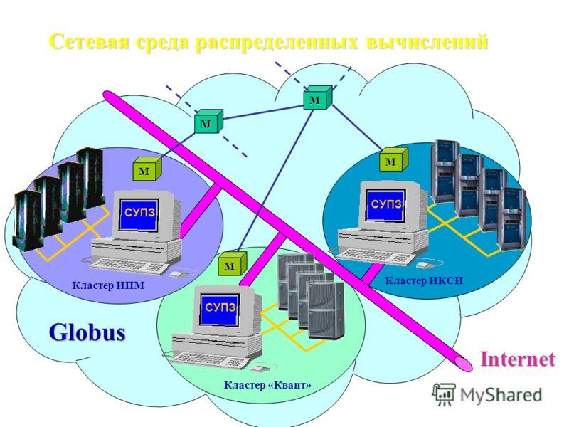 M M M M Кластер ИПМ СУПЗ Кластер «Квант» Кластер ИКСИ M Globus Internet Сетевая среда распределенных вычислений