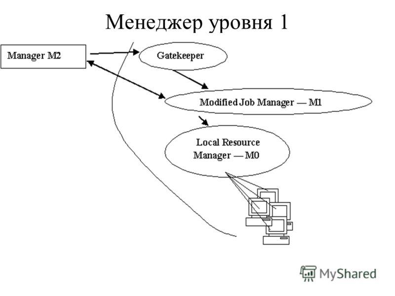 Менеджер уровня 1