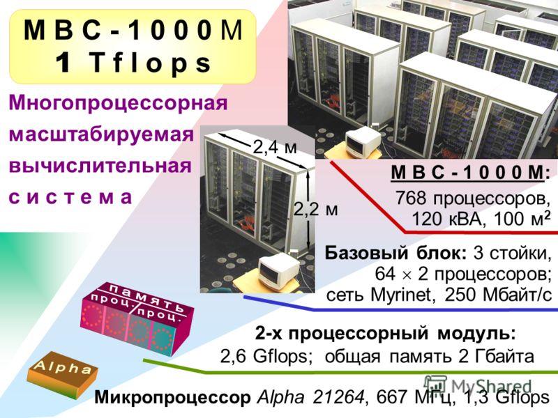 М В С - 1 0 0 0 М 1 T f l o p s Микропроцессор Alpha 21264, 667 МГц, 1,3 Gflops 2-х процессорный модуль: 2,6 Gflops; общая память 2 Гбайта Базовый блок: 3 стойки, 64 2 процессоров; сеть Myrinet, 250 Мбайт/с М В С - 1 0 0 0 М: 768 процессоров, 120 кВА