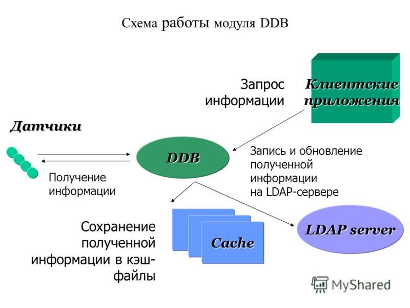 Схема работы модуля DDB DDB Cache LDAP server Получение информации Запрос информации Датчики Клиентскиеприложения Сохранение полученной информации в кэш- файлы Запись и обновление полученной информации на LDAP-сервере