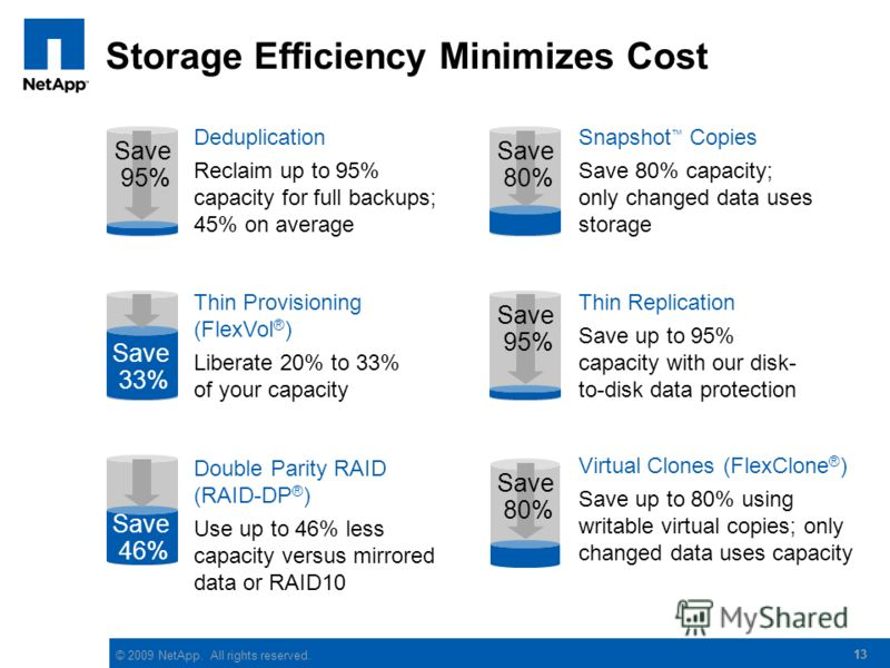 © 2009 NetApp. All rights reserved. Storage Efficiency Minimizes Cost 13 Virtual Clones (FlexClone ® ) Save up to 80% using writable virtual copies; only changed data uses capacity Thin Replication Save up to 95% capacity with our disk- to-disk data