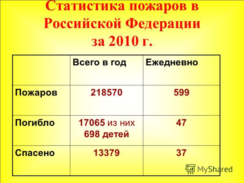 Статистика пожаров в Российской Федерации за 2010 г. Всего в годЕжедневно Пожаров218570599 Погибло17065 из них 698 детей 47 Спасено1337937