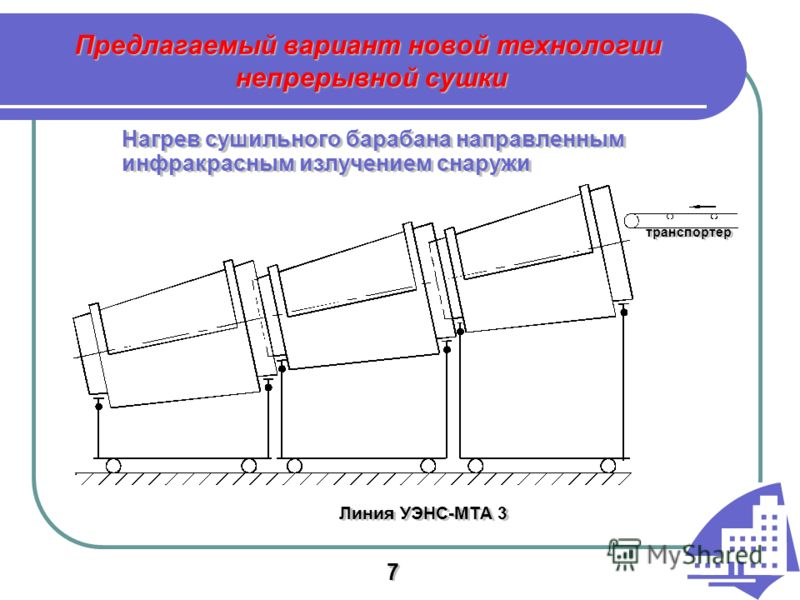 Предлагаемый вариант новой технологии непрерывной сушки Нагрев сушильного барабана направленным инфракрасным излучением снаружи Линия УЭНС-МТА 3 транспортер 7 7