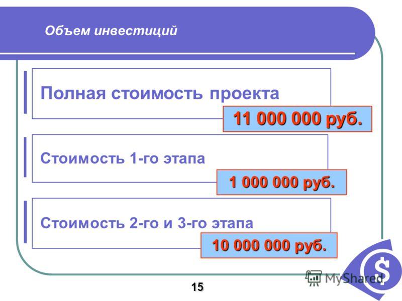 Полная стоимость проекта Объем инвестиций Стоимость 1-го этапа Стоимость 2-го и 3-го этапа 10 000 000 руб. 1 000 000 руб. 11 000 000 руб. 15