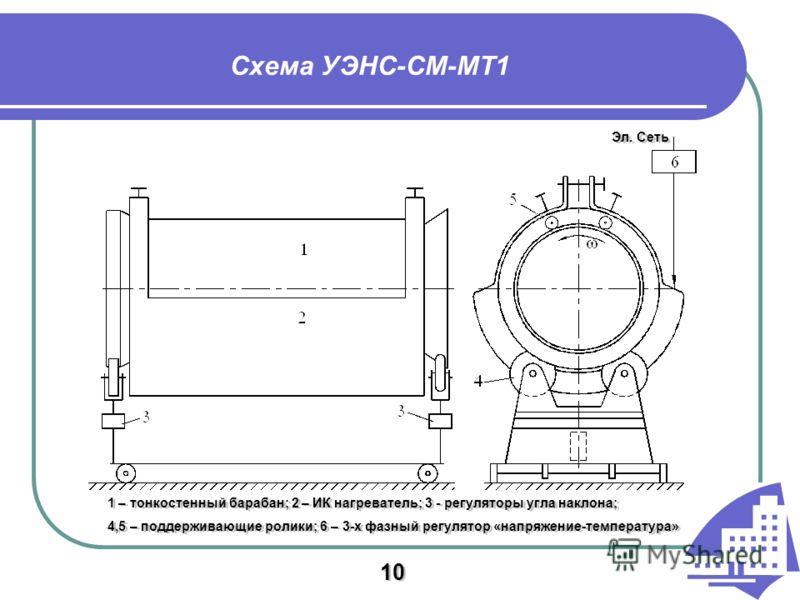 Схема УЭНС-СМ-МТ1 1 – тонкостенный барабан; 2 – ИК нагреватель; 3 - регуляторы угла наклона; 4,5 – поддерживающие ролики; 6 – 3-х фазный регулятор «напряжение-температура» Эл. Сеть 10