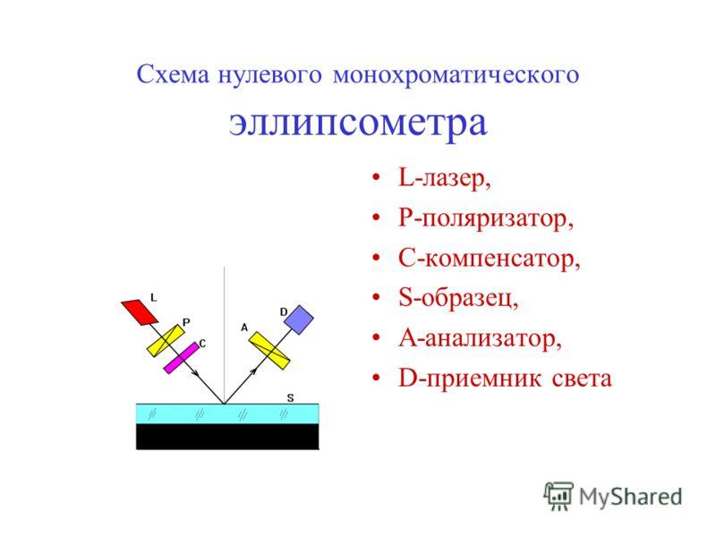 Схема нулевого монохроматического эллипсометра L-лазер, P-поляризатор, C-компенсатор, S-образец, A-анализатор, D-приемник света