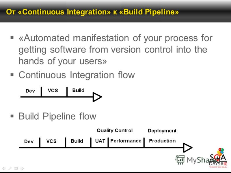 От «Continuous Integration» к «Build Pipeline» «Automated manifestation of your process for getting software from version control into the hands of your users» Continuous Integration flow Build Pipeline flow