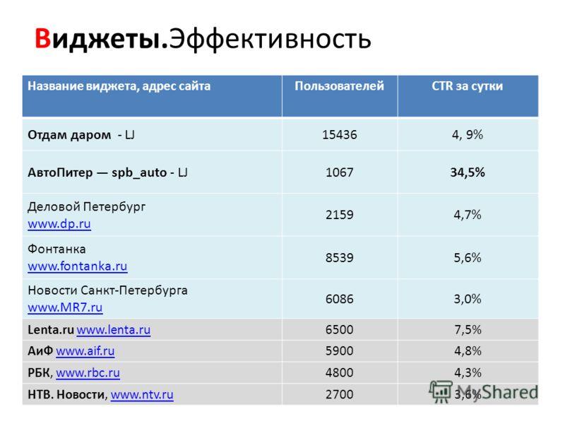 Виджеты.Эффективность Название виджета, адрес сайтаПользователейCTR за сутки Отдам даром - LJ154364, 9% АвтоПитер spb_auto - LJ106734,5% Деловой Петербург www.dp.ru 21594,7% Фонтанка www.fontanka.ru 85395,6% Новости Санкт-Петербурга www.MR7.ru 60863,