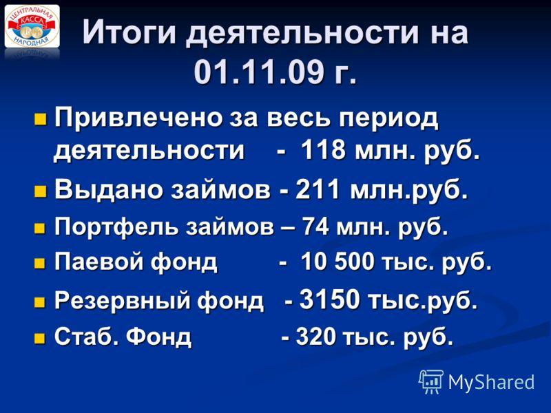 Итоги деятельности на 01.11.09 г. Привлечено за весь период деятельности - 118 млн. руб. Выдано займов - 211 млн.руб. Портфель займов – 74 млн. руб. Паевой фонд - 10 500 тыс. руб. Резервный фонд - 3150 тыс.руб. Стаб. Фонд - 320 тыс. руб.