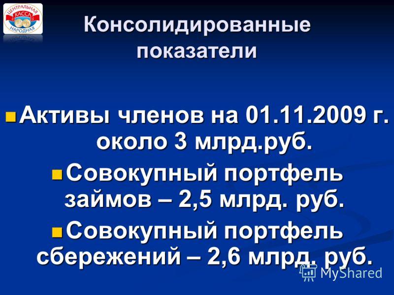 Консолидированные показатели Активы членов на 01.11.2009 г. около 3 млрд.руб. Активы членов на 01.11.2009 г. около 3 млрд.руб. Совокупный портфель займов – 2,5 млрд. руб. Совокупный портфель займов – 2,5 млрд. руб. Совокупный портфель сбережений – 2,