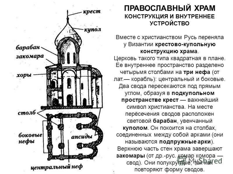 ПРАВОСЛАВНЫЙ ХРАМ КОНСТРУКЦИЯ И ВНУТРЕННЕЕ УСТРОЙСТВО Вместе с христианством Русь переняла у Византии крестово-купольную конструкцию храма. Церковь такого типа квадратная в плане. Ее внутреннее пространство разделено четырьмя столбами на три нефа (от