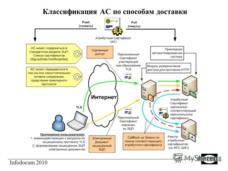 Классификация АС по способам доставки Infodocum 2010