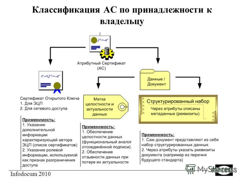 Классификация АС по принадлежности к владельцу Infodocum 2010