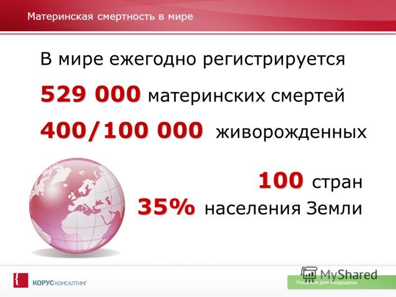 Материнская смертность в мире В мире ежегодно регистрируется 529 000 529 000 материнских смертей 400/100 000 400/100 000 живорожденных 100 100 стран 35% 35% населения Земли