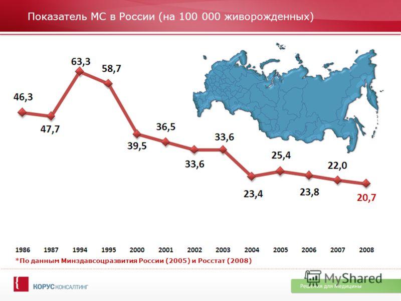 Показатель МС в России (на 100 000 живорожденных) *По данным Минздавсоцразвития России (2005) и Росстат (2008)