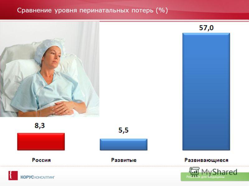 Сравнение уровня перинатальных потерь (%)
