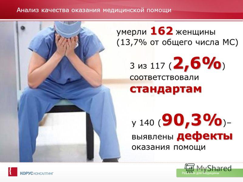 Анализ качества оказания медицинской помощи 162 умерли 162 женщины (13,7% от общего числа МС) 2,6% стандартам 3 из 117 ( 2,6% ) соответствовали стандартам 90,3% дефекты у 140 ( 90,3% )– выявлены дефекты оказания помощи
