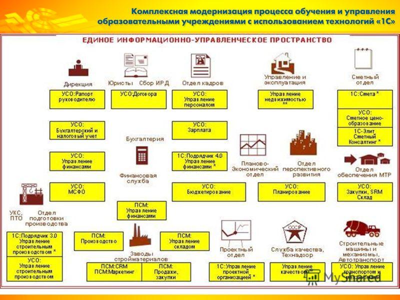 Решения фирмы «1С» для строительной отрасли
