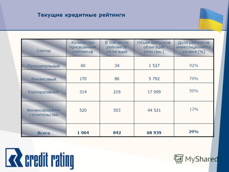 Текущие кредитные рейтинги Сектор Количество присвоенных рейтингов В том числе рейтингов облигаций Объем выпусков облигаций (млн.грн.) Доля рейтингов инвестиционного уровня (%) Муниципальный 60 34343434 1 527 92% Финансовый 17086 5 792 79% Корпоратив