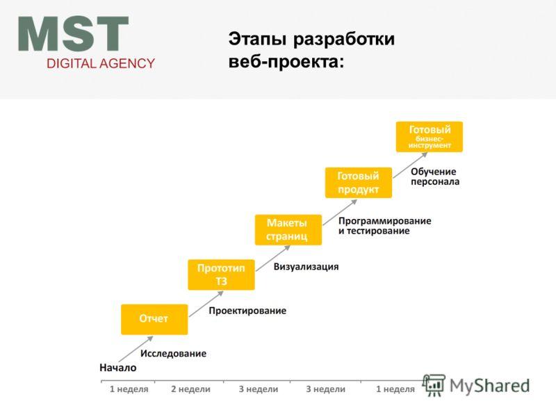 Этапы разработки веб-проекта: