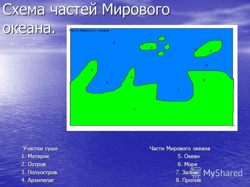 Схема частей Мирового океана.