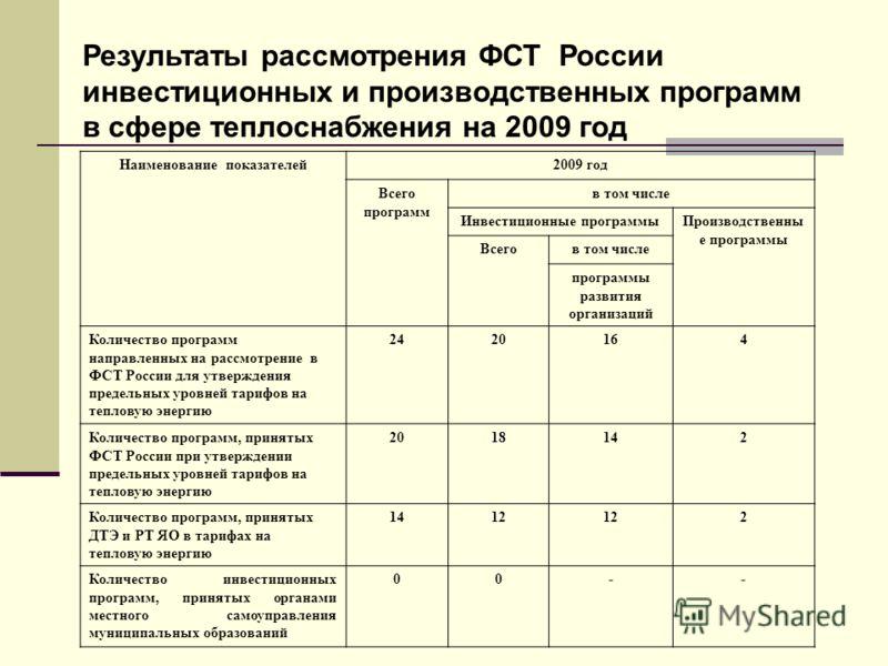 Результаты рассмотрения ФСТ России инвестиционных и производственных программ в сфере теплоснабжения на 2009 год Наименование показателей2009 год Всего программ в том числе Инвестиционные программыПроизводственны е программы Всегов том числе программ