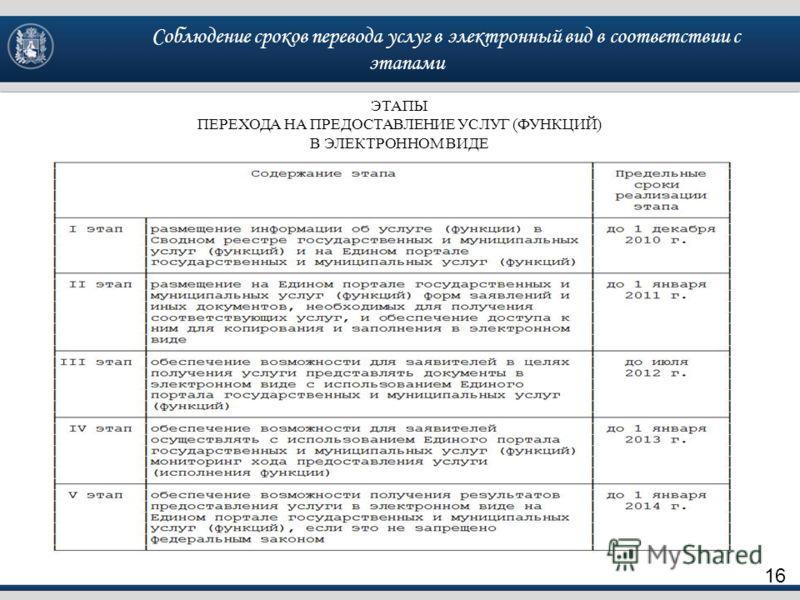 Соблюдение сроков перевода услуг в электронный вид в соответствии с этапами 16 ЭТАПЫ ПЕРЕХОДА НА ПРЕДОСТАВЛЕНИЕ УСЛУГ (ФУНКЦИЙ) В ЭЛЕКТРОННОМ ВИДЕ