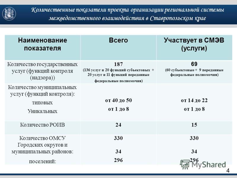 Количественные показатели проекта организации региональной системы межведомственного взаимодействия в Ставропольском крае 4 Наименование показателя ВсегоУчаствует в СМЭВ (услуги) Количество государственных услуг (функций контроля (надзора)) 187 (136