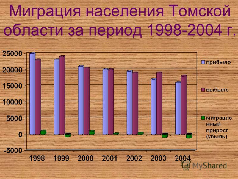 Миграция населения Томской области за период 1998-2004 г.