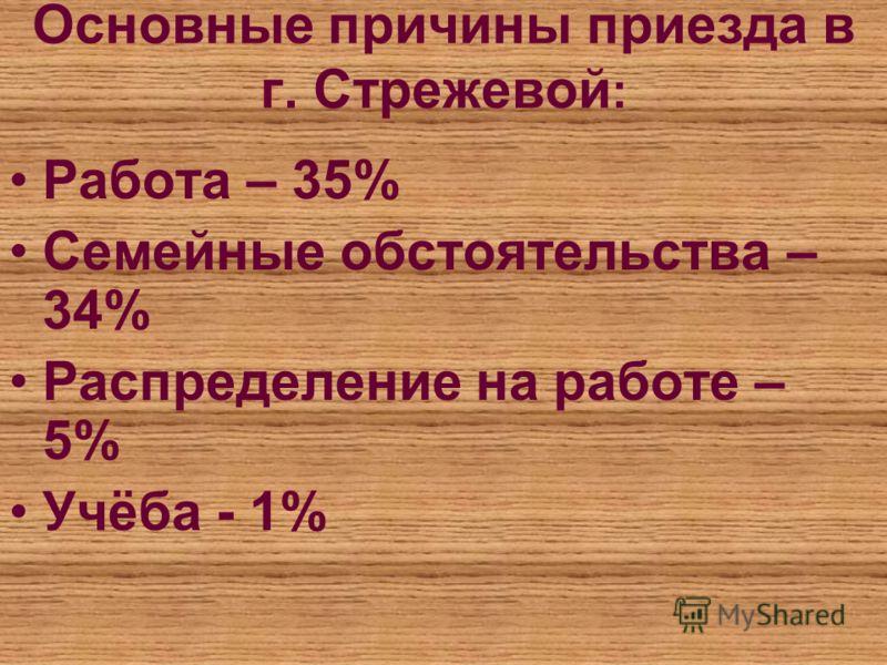 Основные причины приезда в г. Стрежевой : Работа – 35% Семейные обстоятельства – 34% Распределение на работе – 5% Учёба - 1%