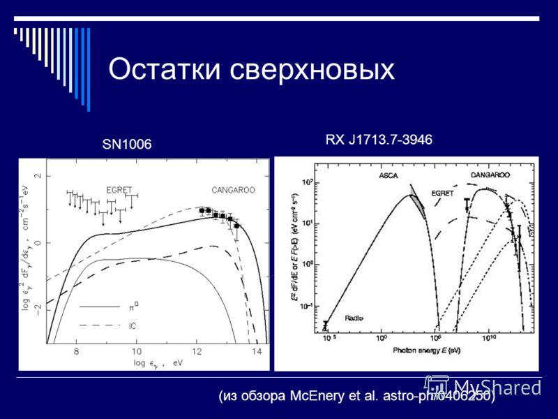 Остатки сверхновых (из обзора McEnery et al. astro-ph/0406250) SN1006 RX J1713.7-3946