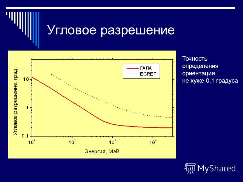 Угловое разрешение Точность определения ориентации не хуже 0.1 градуса