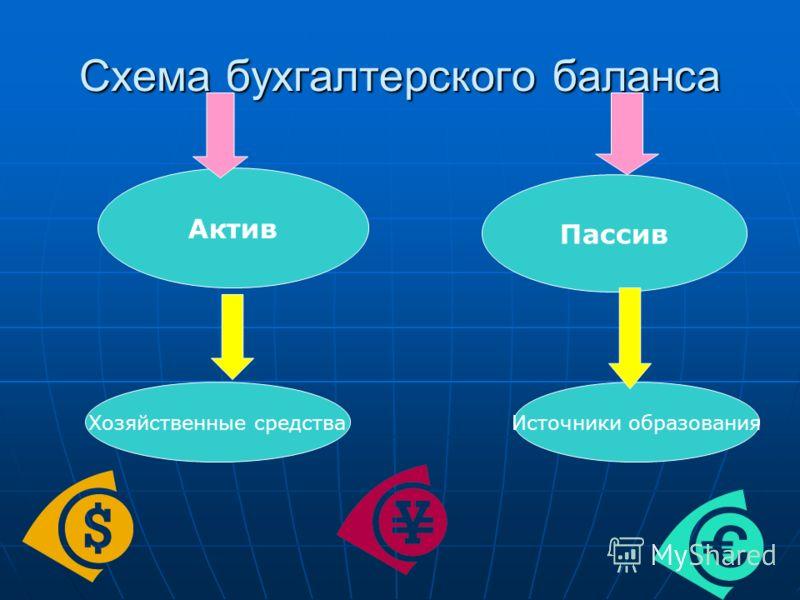 Схема бухгалтерского баланса Актив Пассив Хозяйственные средстваИсточники образования