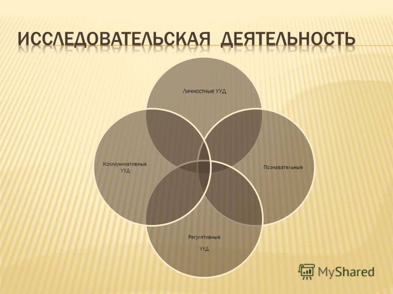Личностные УУД Познавательные Регулятивные УУД Коммуникативные УУД