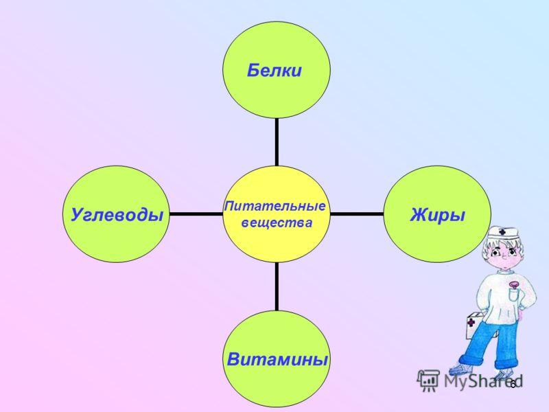 6 Питательные вещества БелкиЖирыВитаминыУглеводы