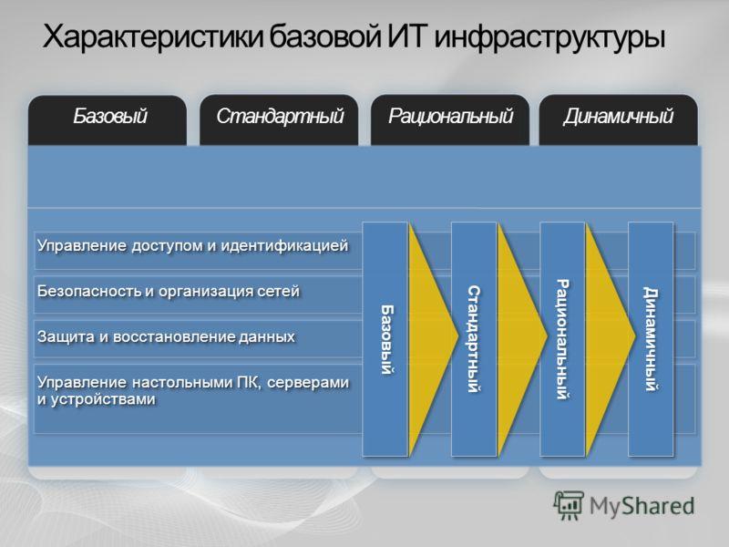 Характеристики базовой ИТ инфраструктуры БазовыйСтандартныйРациональныйДинамичный Защита и восстановление данных Безопасность и организация сетей Управление доступом и идентификацией Управление настольными ПК, серверами и устройствами Управление наст