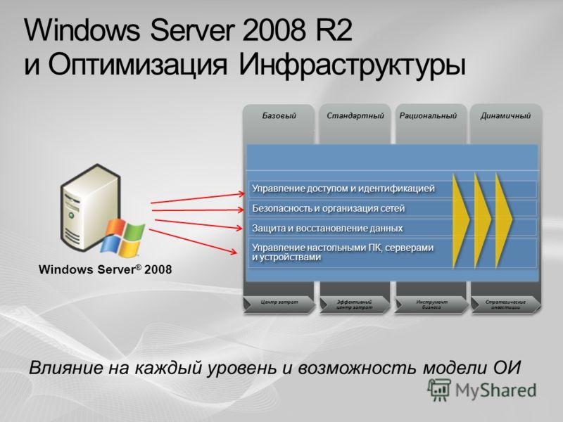 БазовыйСтандартныйРациональныйДинамичный Эффективный центр затрат Инструмент бизнеса Стратегические инвестиции Центр затрат Windows Server 2008 R2 и Оптимизация Инфраструктуры Влияние на каждый уровень и возможность модели ОИ Windows Server ® 2008 За