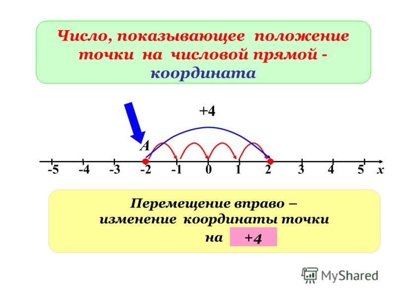 -5 -4 -3 -2 -1 0 1 2 3 4 5 х А Число, показывающее положение точки на числовой прямой - координата Перемещение вправо – изменение координаты точки на +4