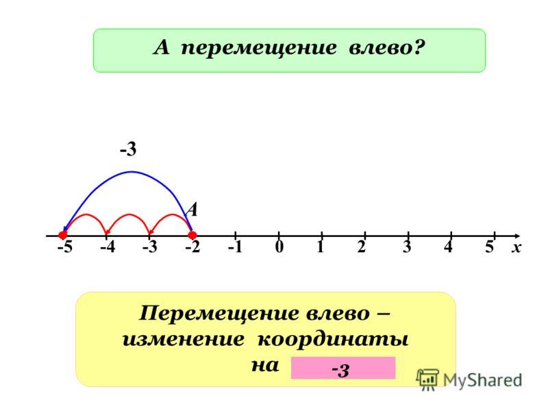 -5 -4 -3 -2 -1 0 1 2 3 4 5 х А А перемещение влево? Перемещение влево – изменение координаты на -3