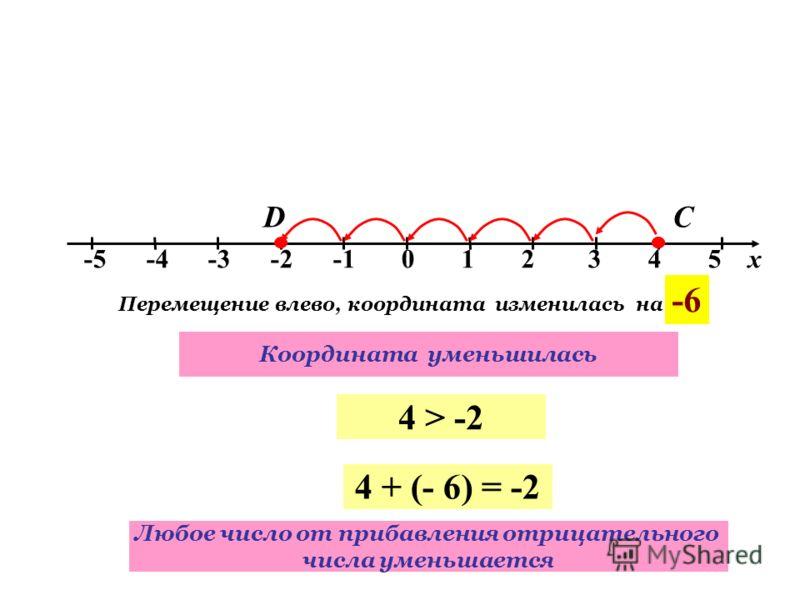 -5 -4 -3 -2 -1 0 1 2 3 4 5 х СD Перемещение влево, координата изменилась на -6 4 > -2 Координата уменьшилась 4 + (- 6) = -2 Любое число от прибавления отрицательного числа уменьшается