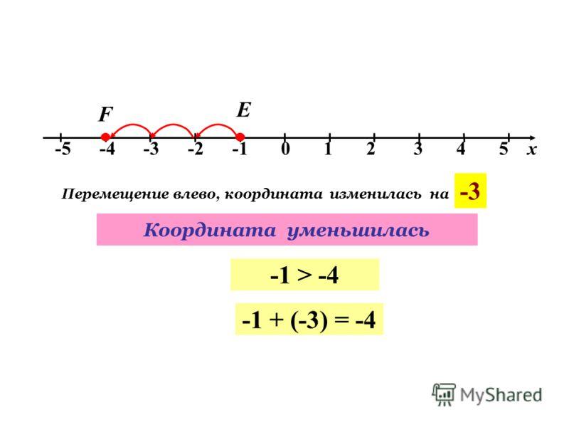 -5 -4 -3 -2 -1 0 1 2 3 4 5 х Е F Перемещение влево, координата изменилась на -3 -1 > -4 Координата уменьшилась -1 + (-3) = -4