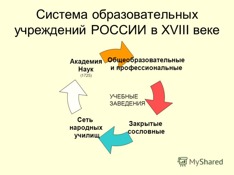 По на тему развитие истории образования презентацию